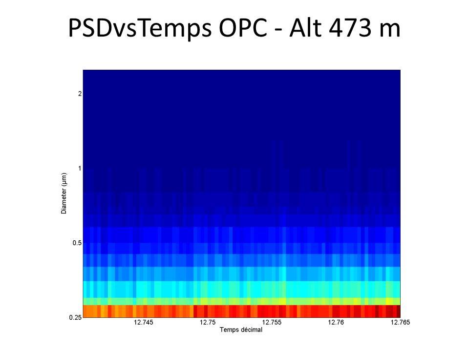 PSDvsTemps OPC - Alt 473 m