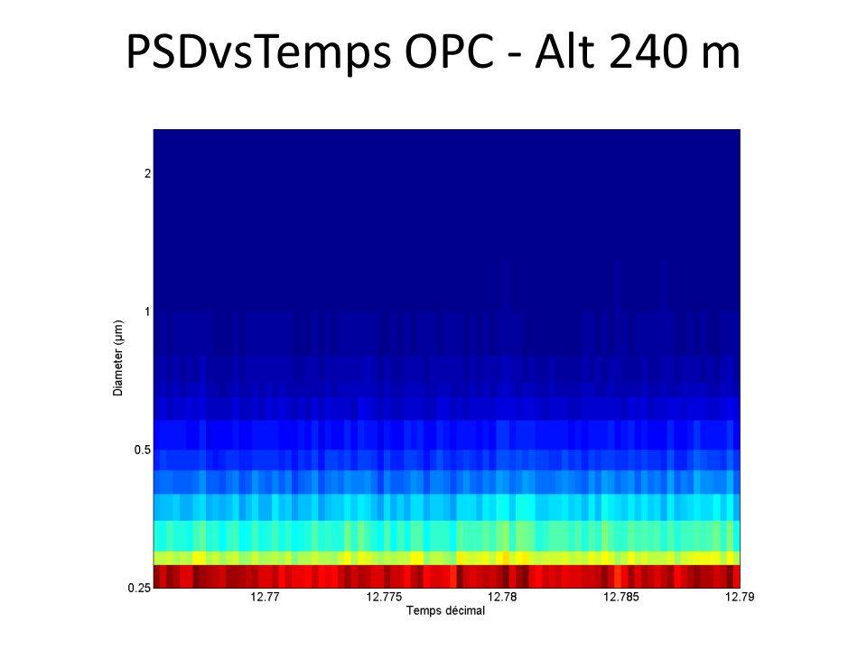 PSDvsTemps OPC - Alt 240 m