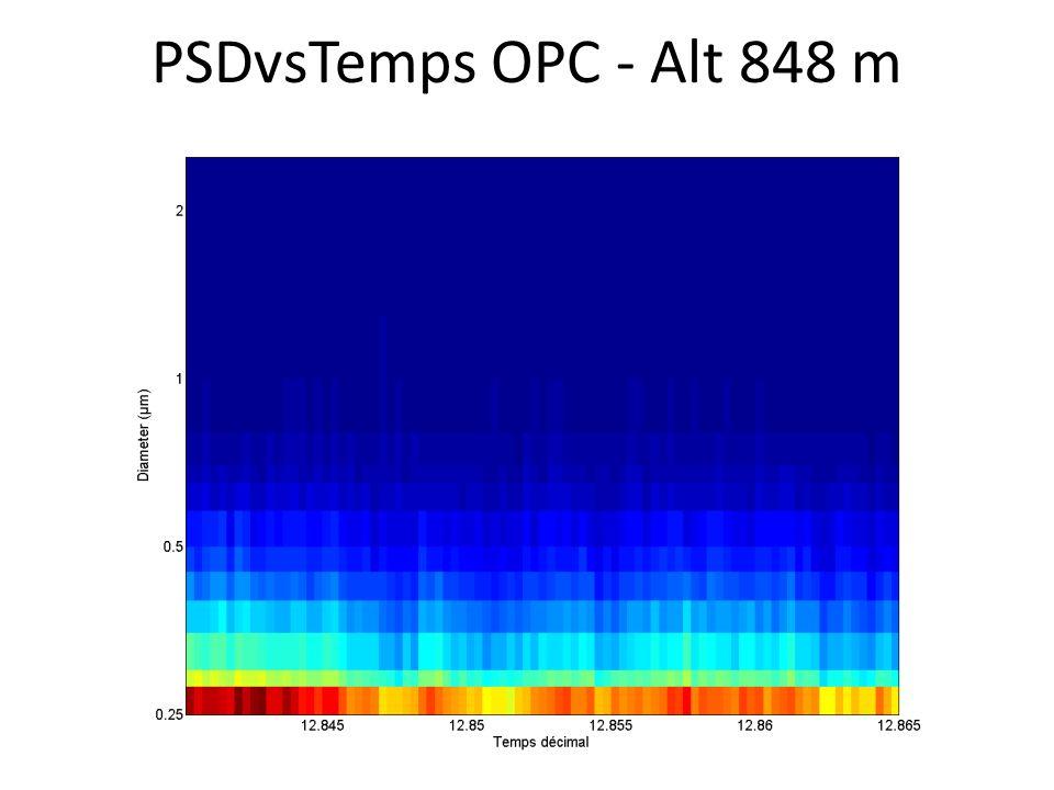 PSDvsTemps OPC - Alt 848 m
