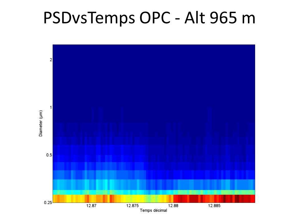 PSDvsTemps OPC - Alt 965 m