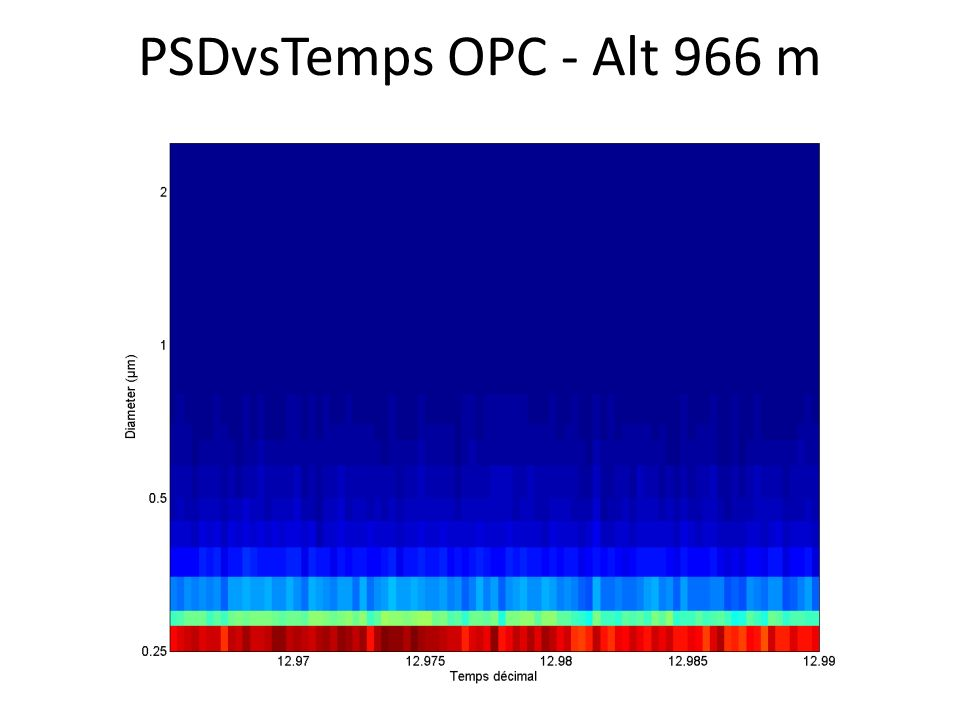 PSDvsTemps OPC - Alt 966 m