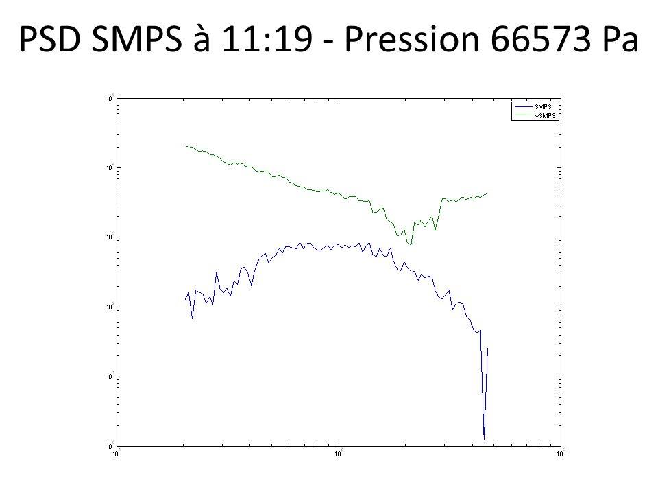 PSD SMPS à 11:19 - Pression 66573 Pa