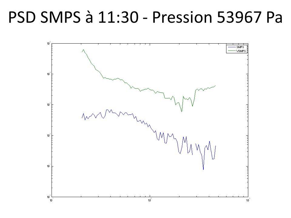 PSD SMPS à 11:30 - Pression 53967 Pa