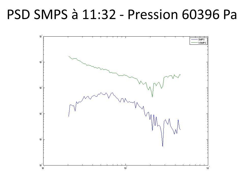 PSD SMPS à 11:32 - Pression 60396 Pa