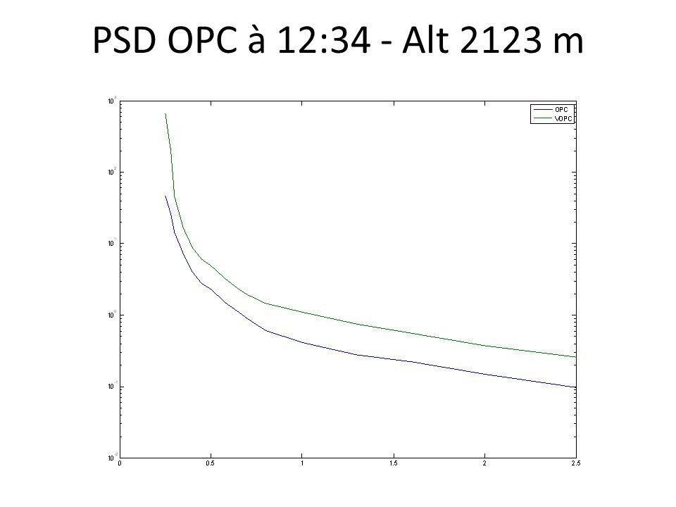 PSD OPC à 12:34 - Alt 2123 m