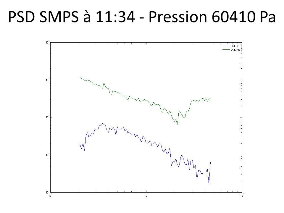 PSD SMPS à 11:34 - Pression 60410 Pa