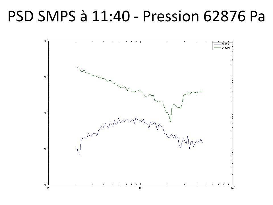 PSD SMPS à 11:40 - Pression 62876 Pa