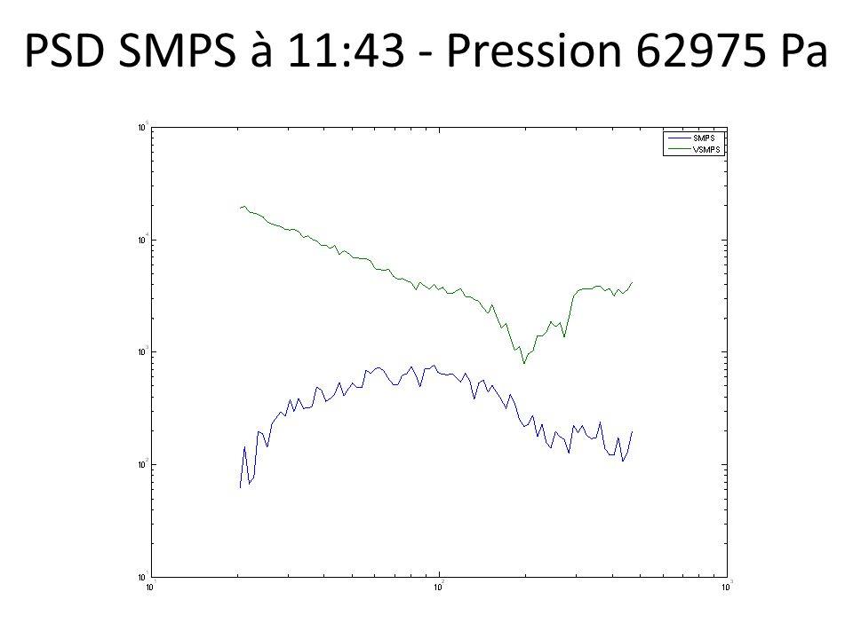 PSD SMPS à 11:43 - Pression 62975 Pa