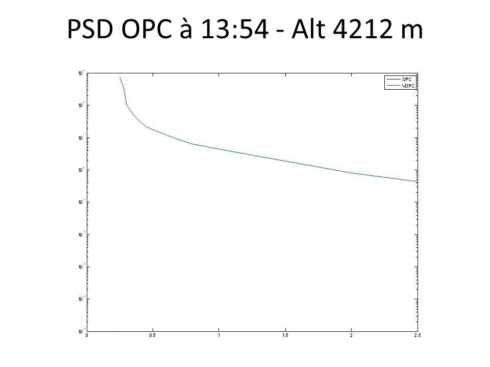 PSD OPC à 13:54 - Alt 4212 m