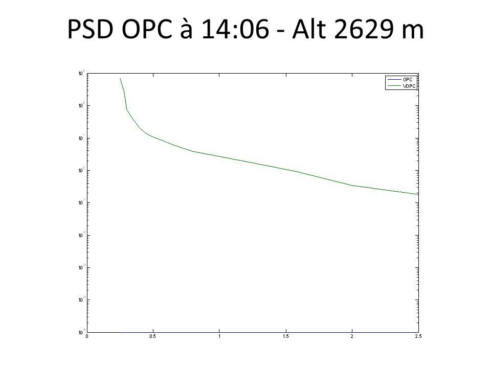 PSD OPC à 14:06 - Alt 2629 m