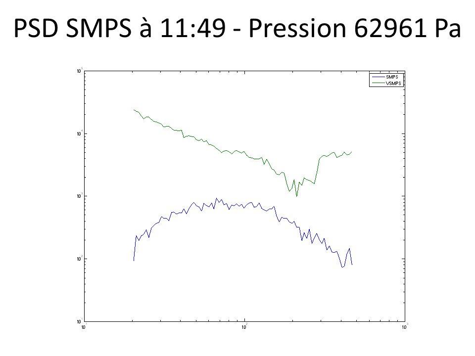 PSD SMPS à 11:49 - Pression 62961 Pa