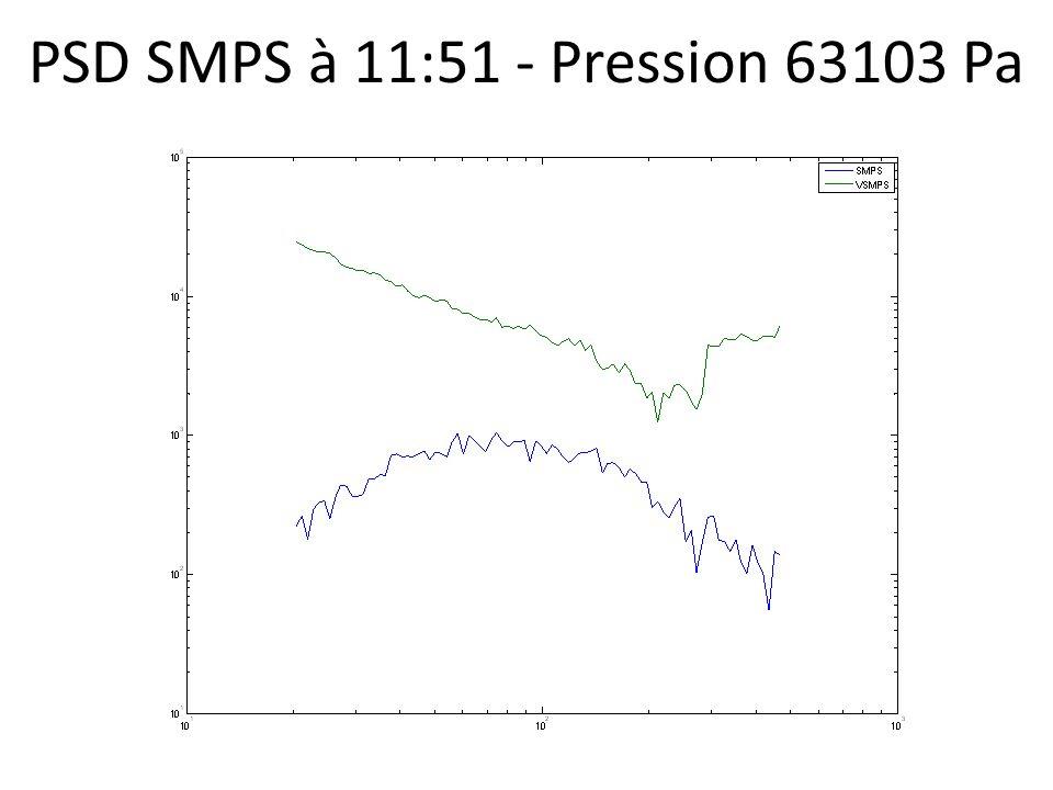 PSD SMPS à 11:51 - Pression 63103 Pa