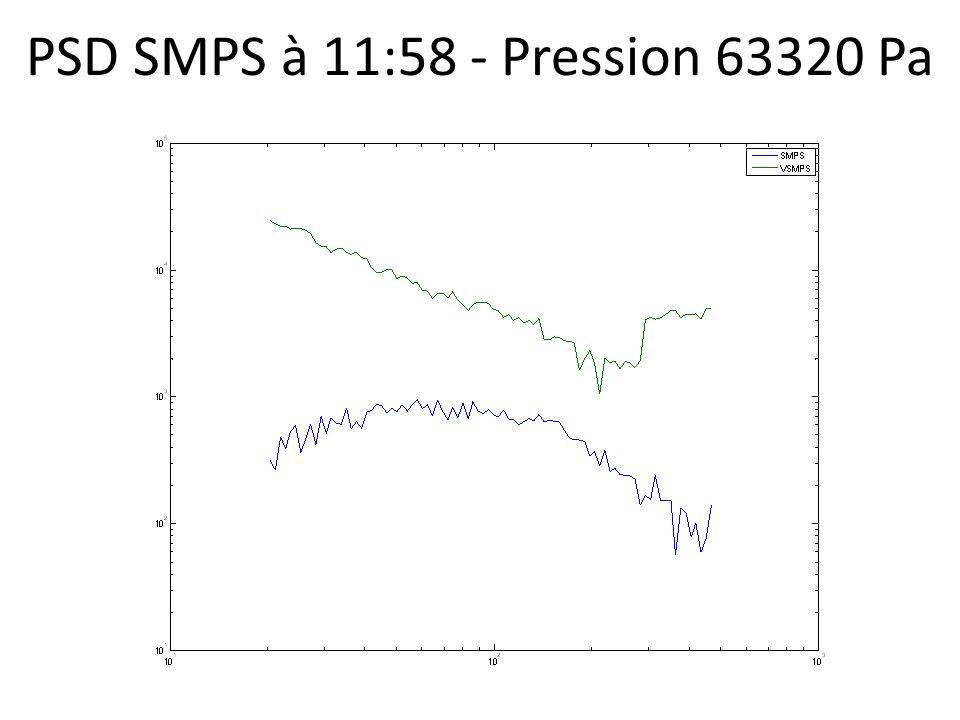 PSD SMPS à 11:58 - Pression 63320 Pa