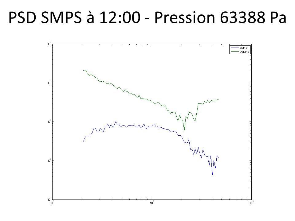 PSD SMPS à 12:00 - Pression 63388 Pa