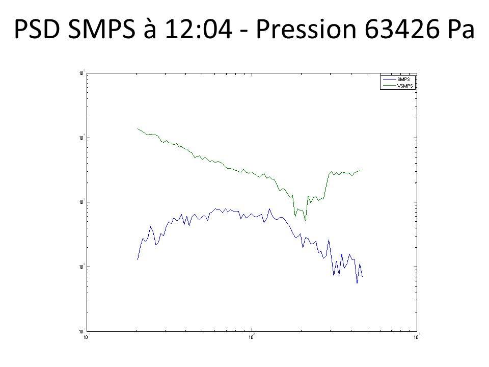 PSD SMPS à 12:04 - Pression 63426 Pa