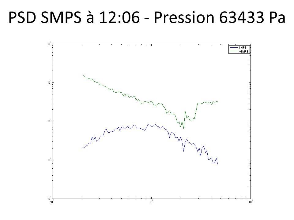 PSD SMPS à 12:06 - Pression 63433 Pa