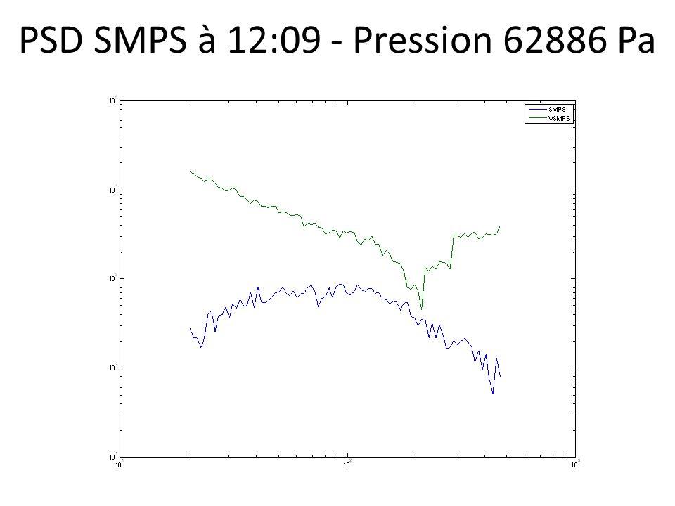 PSD SMPS à 12:09 - Pression 62886 Pa