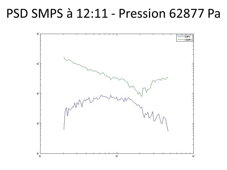 PSD SMPS à 12:11 - Pression 62877 Pa