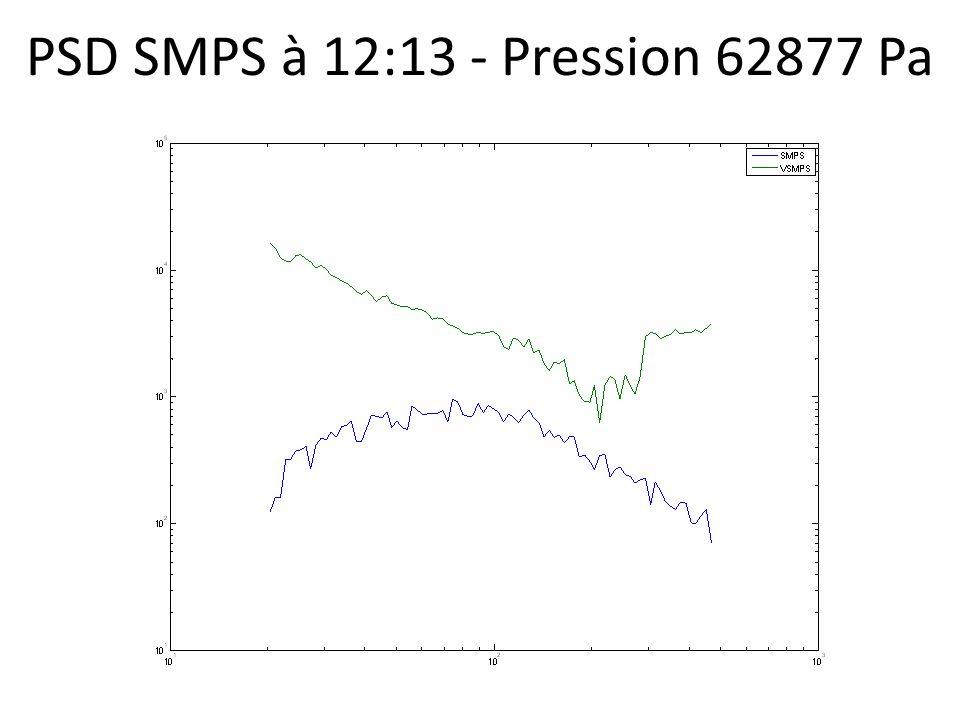 PSD SMPS à 12:13 - Pression 62877 Pa