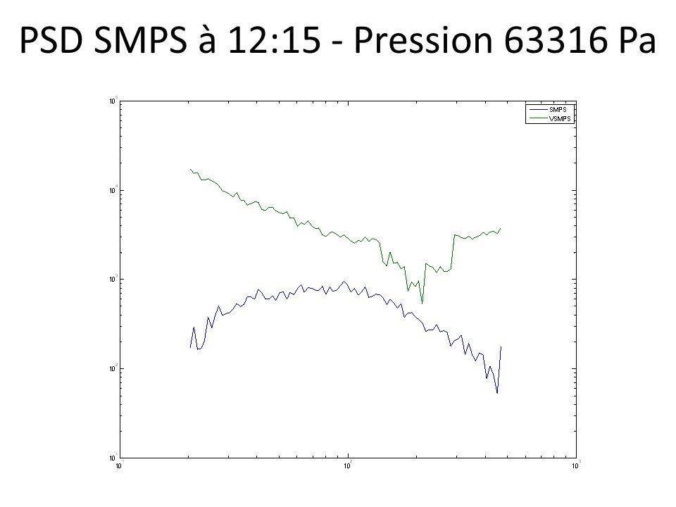 PSD SMPS à 12:15 - Pression 63316 Pa