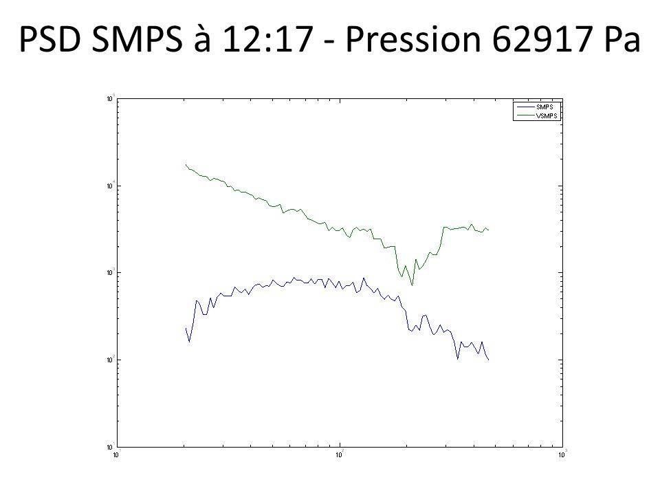 PSD SMPS à 12:17 - Pression 62917 Pa