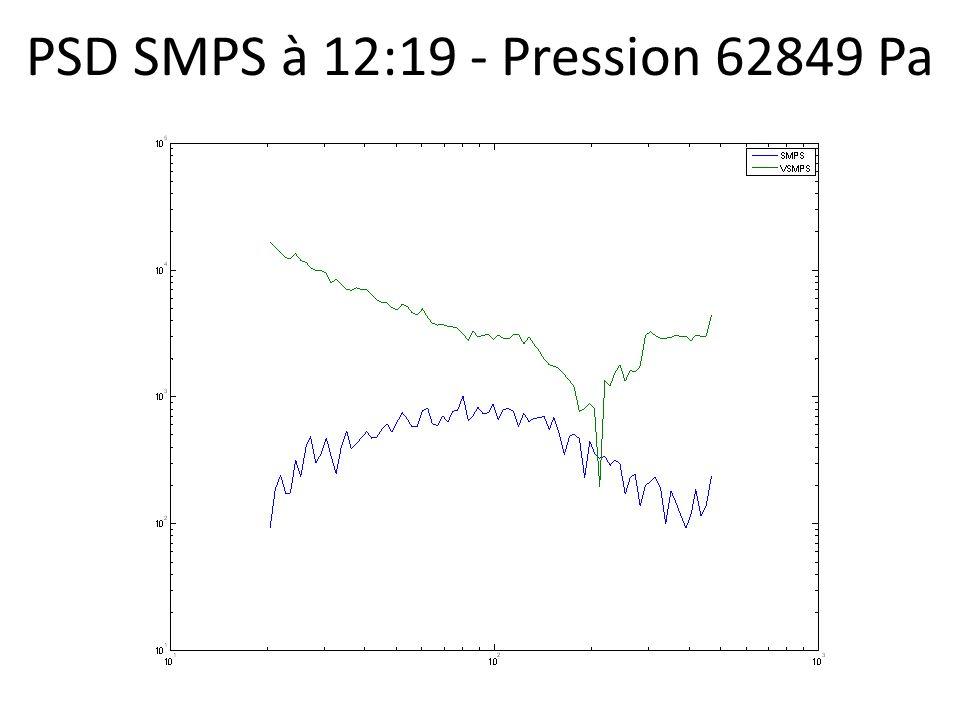 PSD SMPS à 12:19 - Pression 62849 Pa