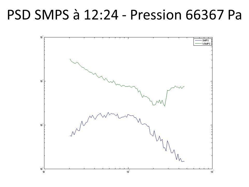 PSD SMPS à 12:24 - Pression 66367 Pa