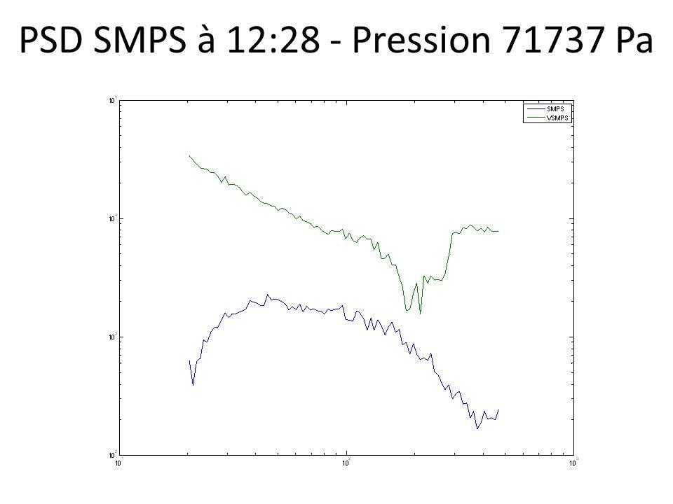 PSD SMPS à 12:28 - Pression 71737 Pa