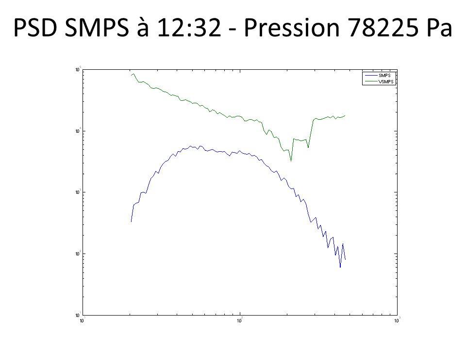 PSD SMPS à 12:32 - Pression 78225 Pa