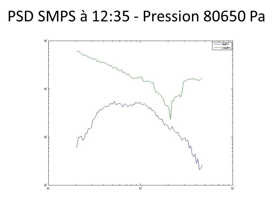 PSD SMPS à 12:35 - Pression 80650 Pa