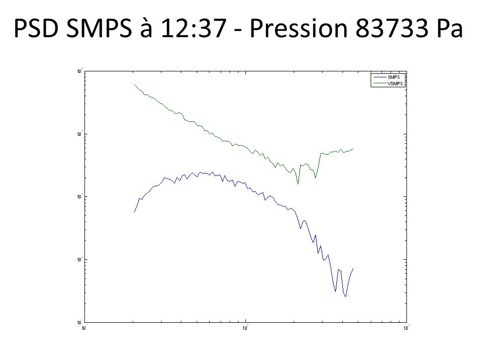 PSD SMPS à 12:37 - Pression 83733 Pa