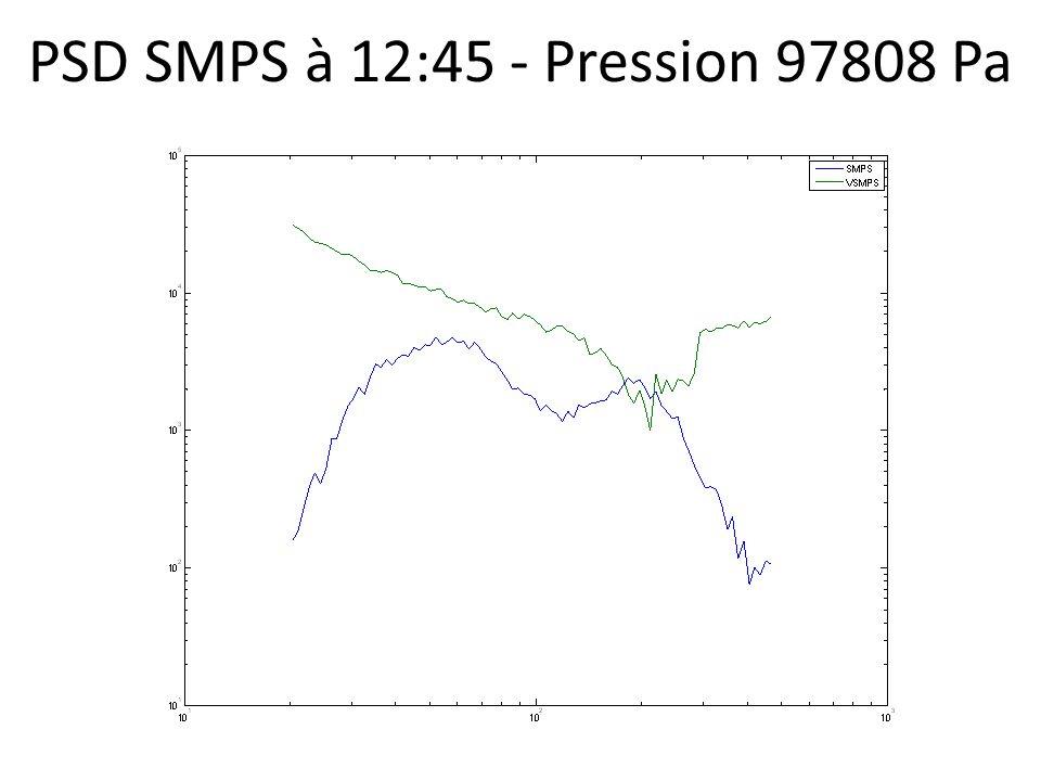 PSD SMPS à 12:45 - Pression 97808 Pa