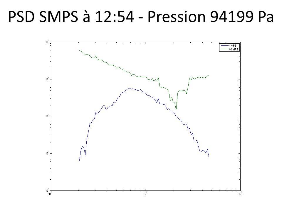PSD SMPS à 12:54 - Pression 94199 Pa