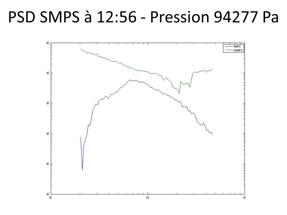 PSD SMPS à 12:56 - Pression 94277 Pa