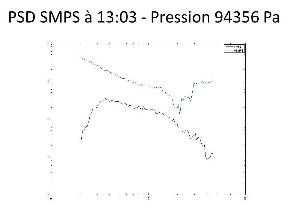 PSD SMPS à 13:03 - Pression 94356 Pa