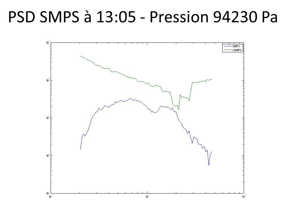 PSD SMPS à 13:05 - Pression 94230 Pa