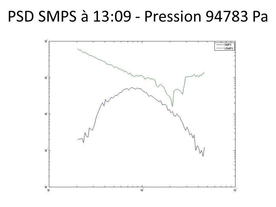 PSD SMPS à 13:09 - Pression 94783 Pa