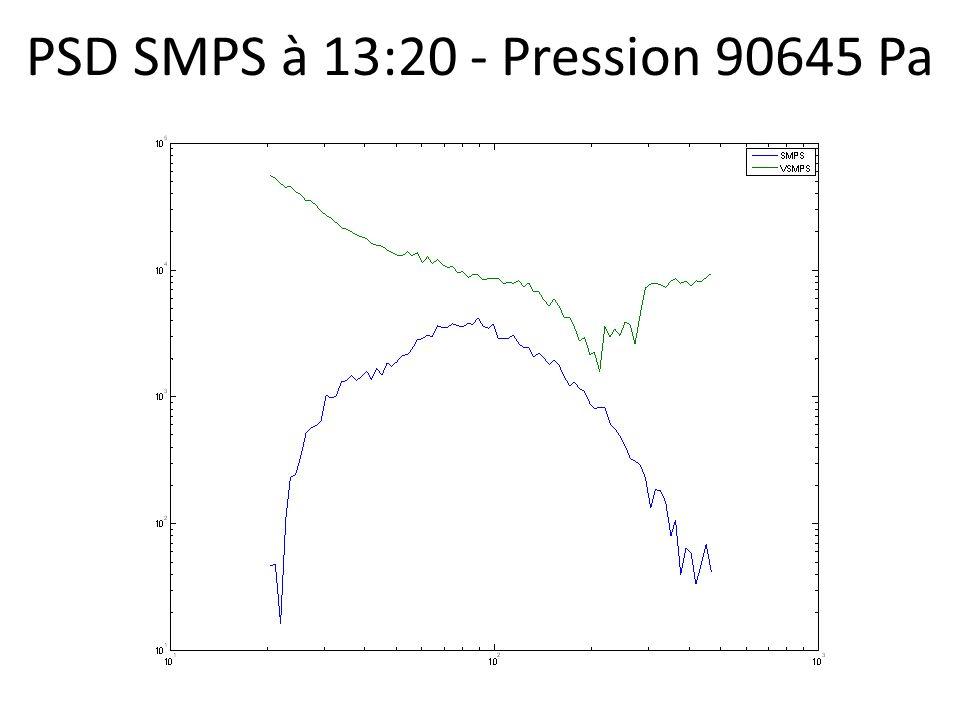 PSD SMPS à 13:20 - Pression 90645 Pa