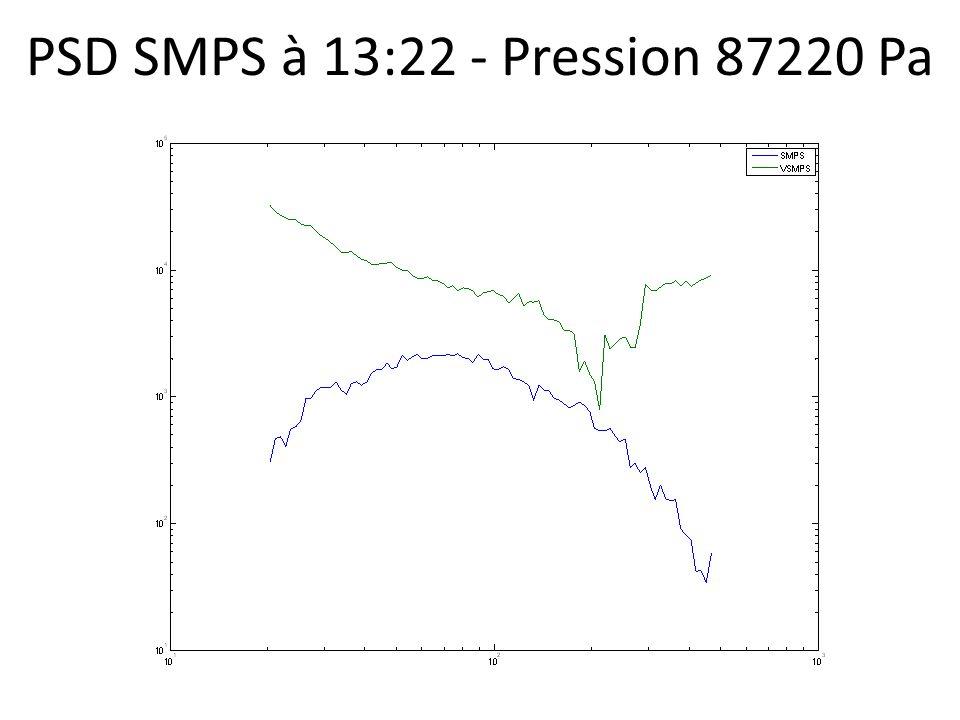 PSD SMPS à 13:22 - Pression 87220 Pa