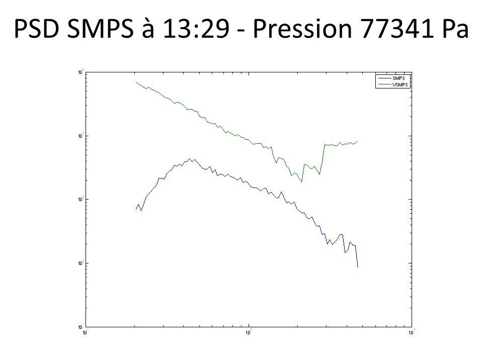 PSD SMPS à 13:29 - Pression 77341 Pa