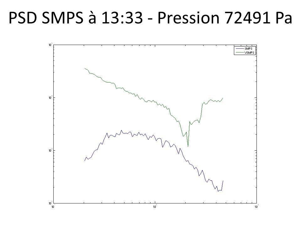 PSD SMPS à 13:33 - Pression 72491 Pa