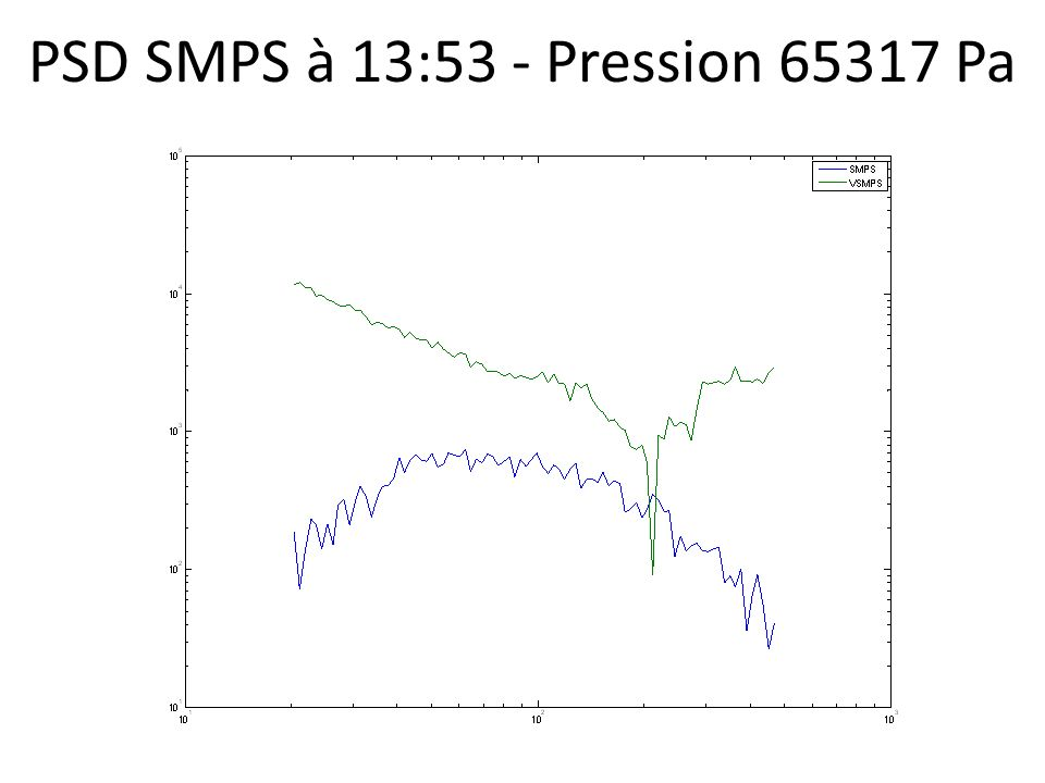 PSD SMPS à 13:53 - Pression 65317 Pa