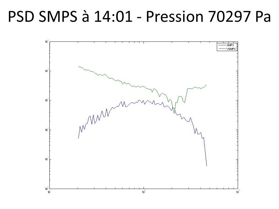 PSD SMPS à 14:01 - Pression 70297 Pa