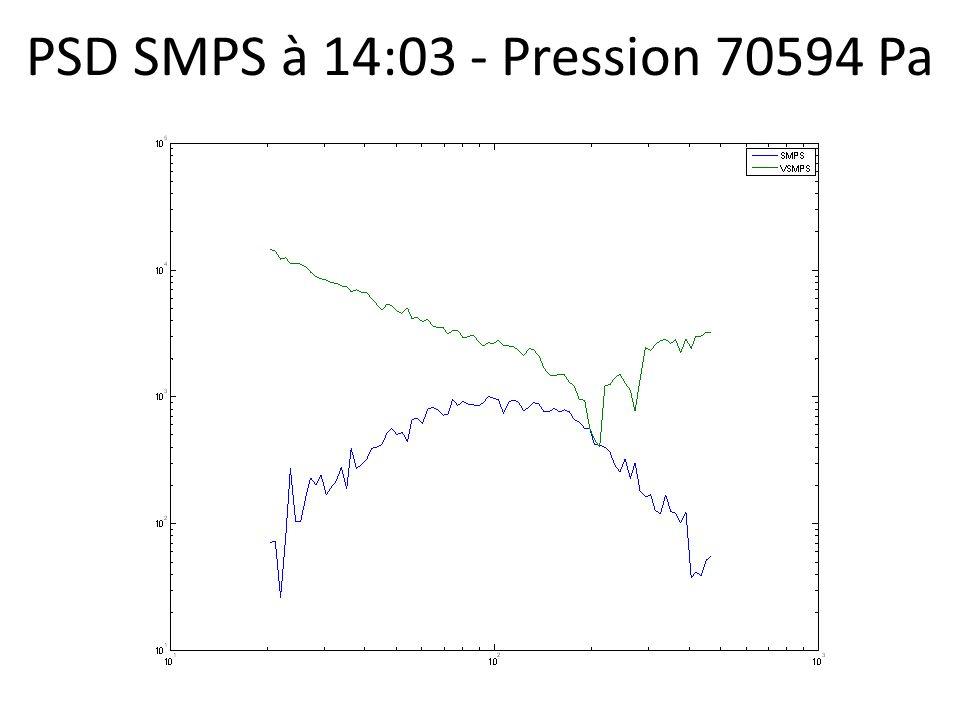 PSD SMPS à 14:03 - Pression 70594 Pa