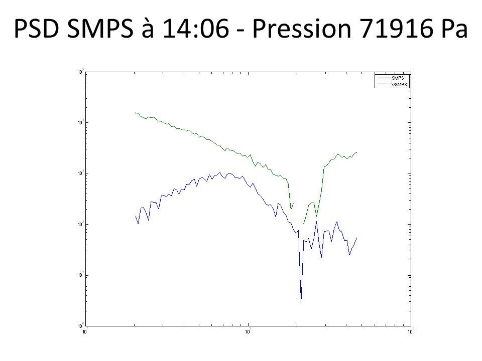 PSD SMPS à 14:06 - Pression 71916 Pa