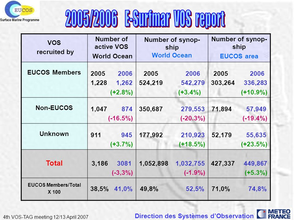 Direction des Systèmes dObservation 4th VOS-TAG meeting 12/13 April 2007 VOS recruited by Number of active VOS World Ocean Number of synop- ship World Ocean Number of synop- ship EUCOS area EUCOS Members 2005 2006 1,228 1,262 (+2.8%) 2005 2006 524,219 542,279 (+3.4%) 2005 2006 303,264 336,283 (+10.9%) Non-EUCOS 1,047 874 (-16.5%) 350,687 279,553 (-20.3%) 71,894 57,949 (-19.4%) Unknown 911 945 (+3.7%) 177,992 210,923 (+18.5%) 52,179 55,635 (+23.5%) Total 3,186 3081 (-3,3%) 1,052,898 1,032,755 (-1.9%) 427,337 449,867 (+5.3%) EUCOS Members/Total X 100 38,5% 41,0%49,8% 52,5%71,0% 74,8%