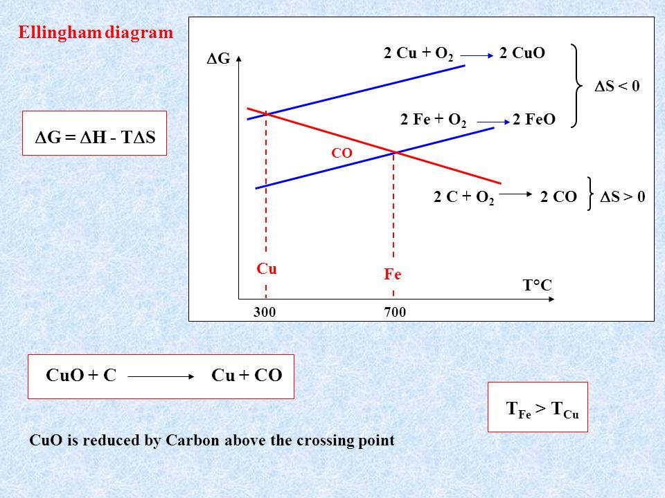 Ellingham diagram G = H - T S CO 2 Cu + O 2 2 CuO 2 C + O 2 2 CO S < 0 S > 0 Cu Fe T°C G 2 Fe + O 2 2 FeO 700300 CuO + C Cu + CO CuO is reduced by Car