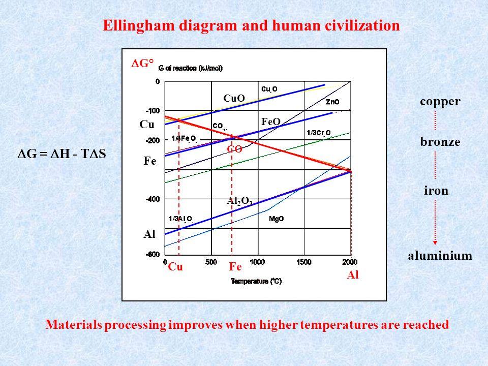 Ellingham diagram and human civilization Materials processing improves when higher temperatures are reached copper aluminium G = H - T S iron bronze C
