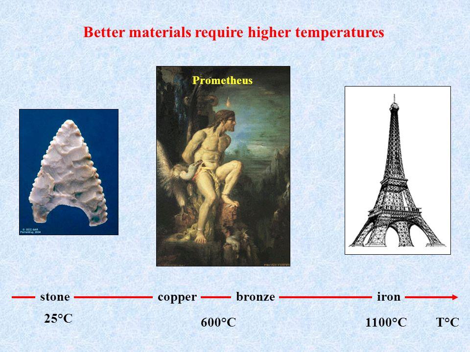 copperbronzestoneiron 25°C 600°C1100°CT°C Better materials require higher temperatures Prometheus