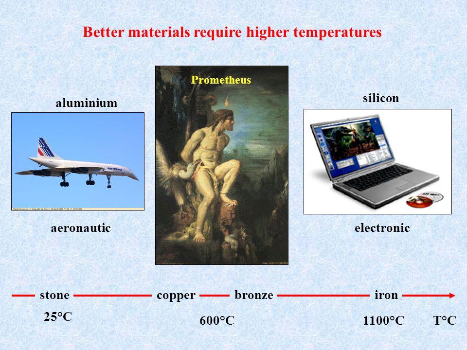 aluminium aeronautic silicon electronic copperbronzestoneiron 25°C 600°C1100°CT°C Better materials require higher temperatures